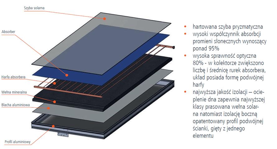 Kolektor solarny - budowa